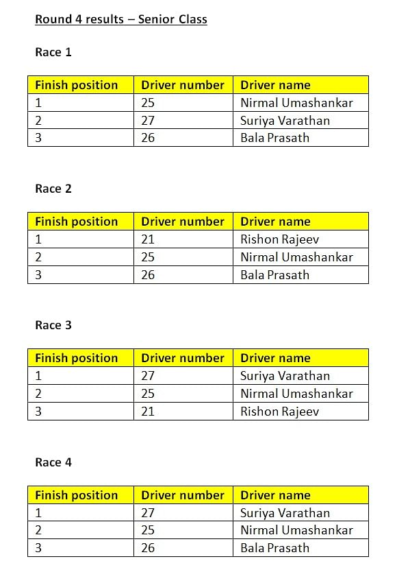 Round 4 results - Senior class