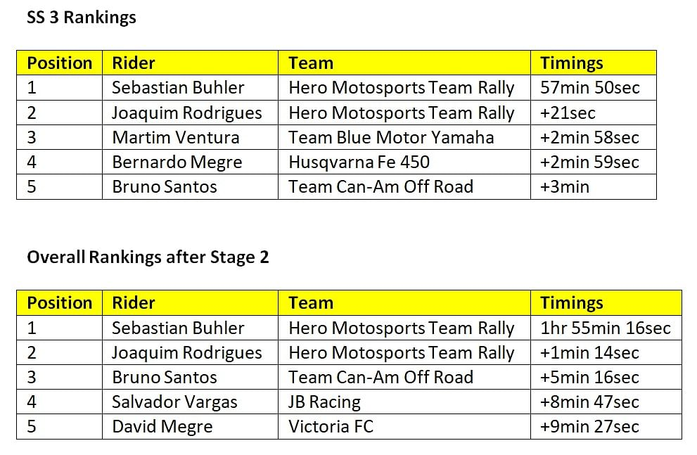 FIM Bajas World Cup - SS3 rankings and overall rankings after Stage 2