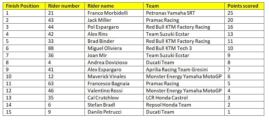 Final results of race 13 of the MotoGP season