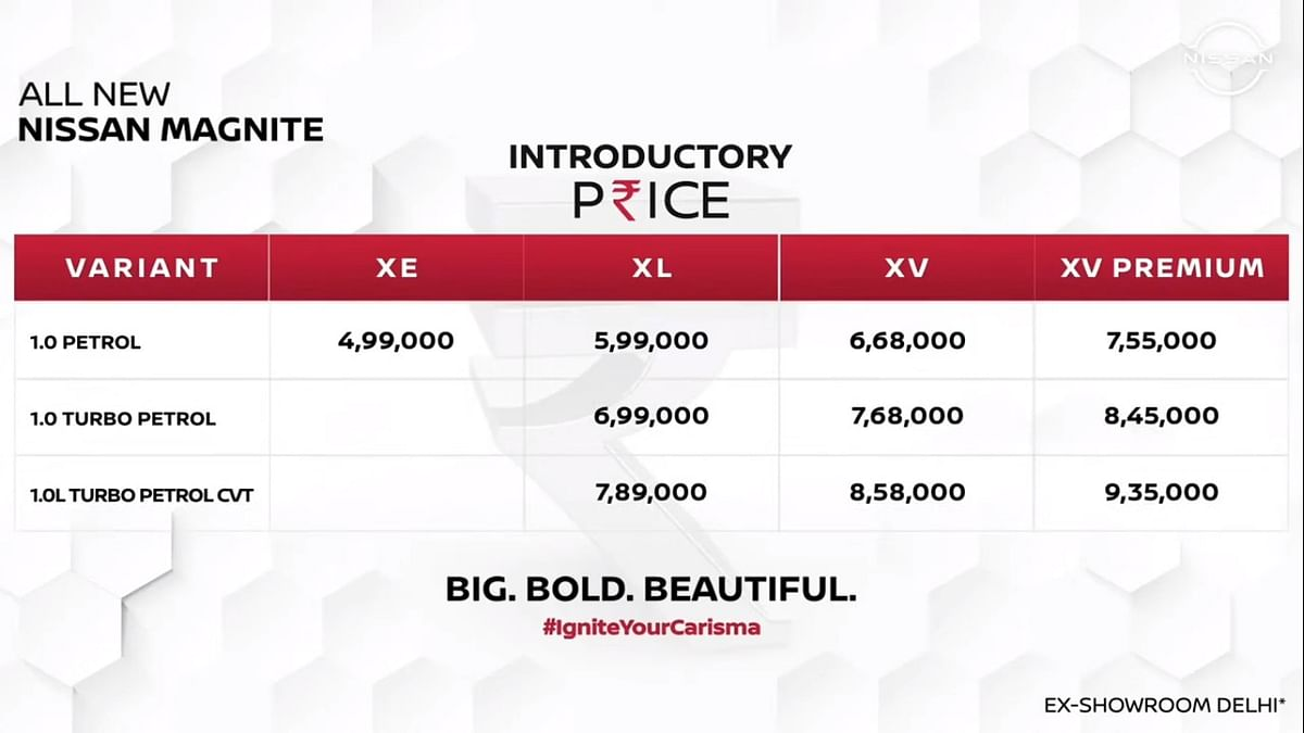 Nissan Magnite introductory prices