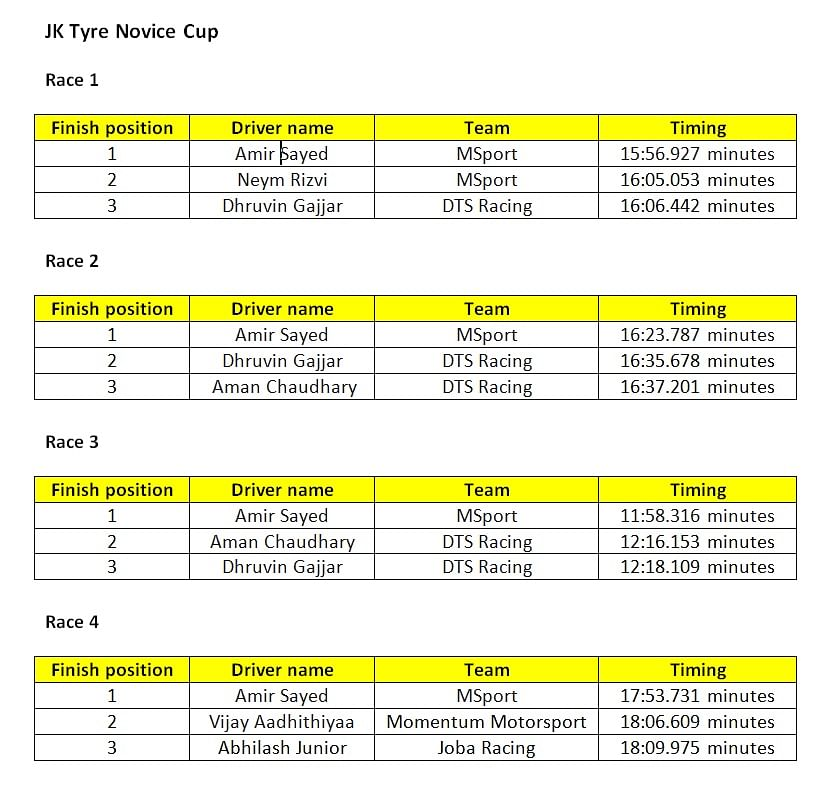 Revised results of Race 1-4 of JK Tyre Novice Cup