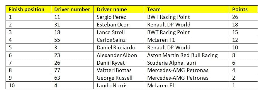 Provisional results of race 16 of the 2020 F1 season