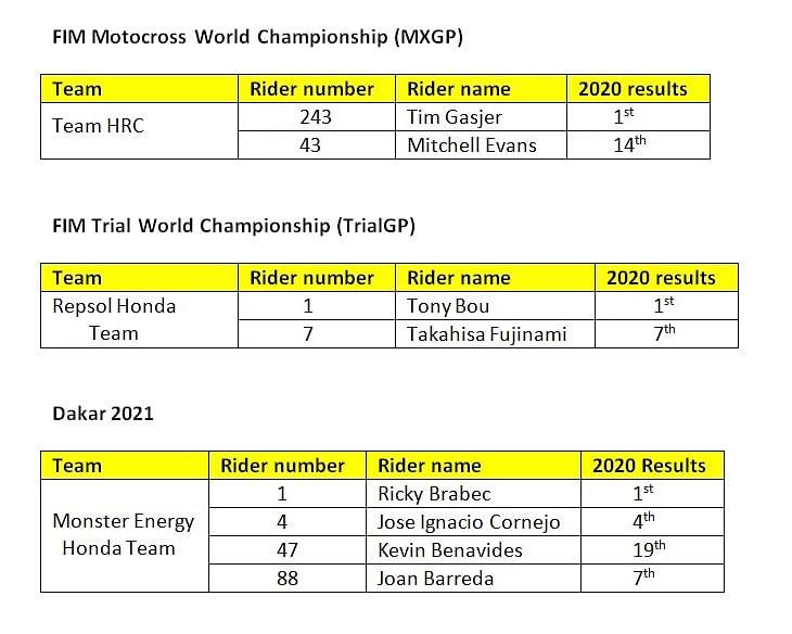 Honda's Motorcycle motorsports lineup for 2021:MXGP, TrialGP, Dakar