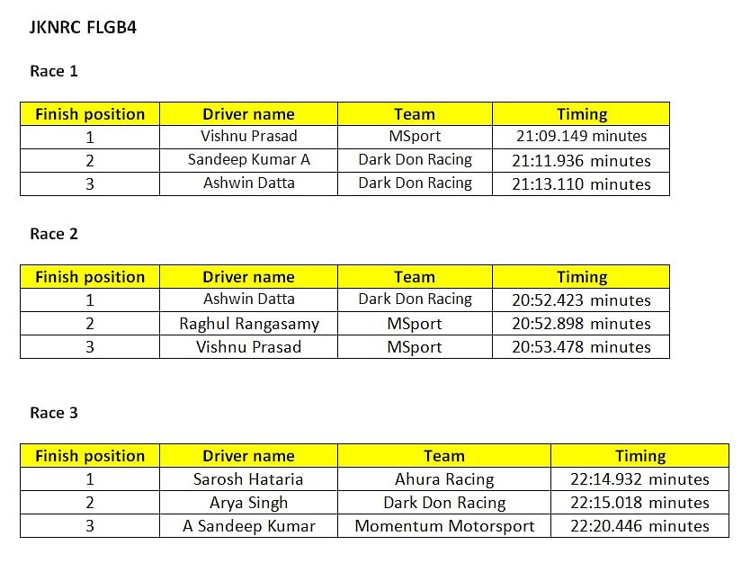 Revised results of Race 1-3 of JKNRC FLGB4