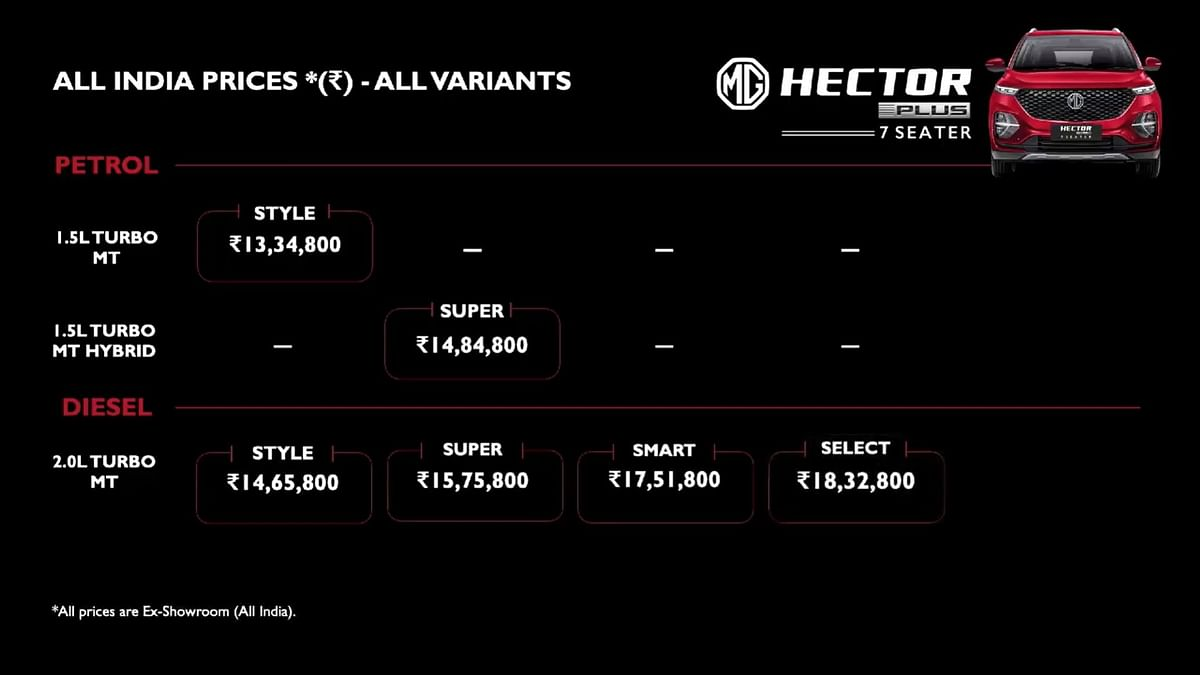 Price list for the MG Hector Plus 7 Seater