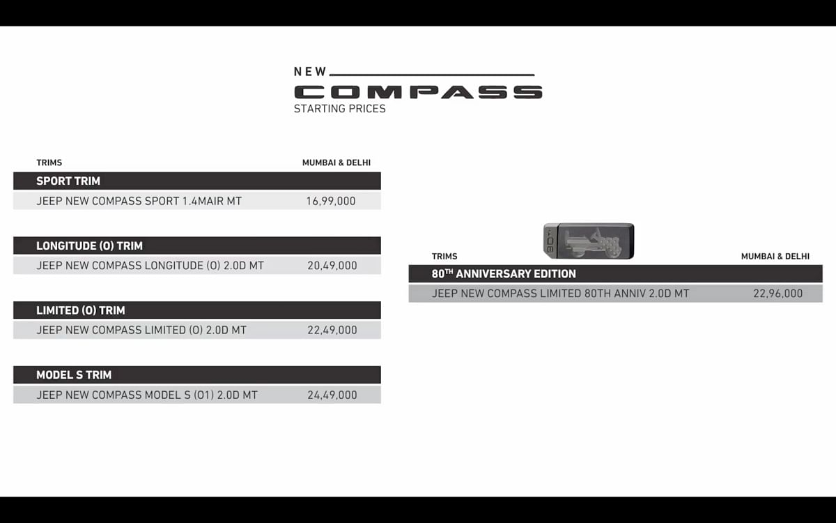 Variant wise pricing for the 2021 Jeep Compass