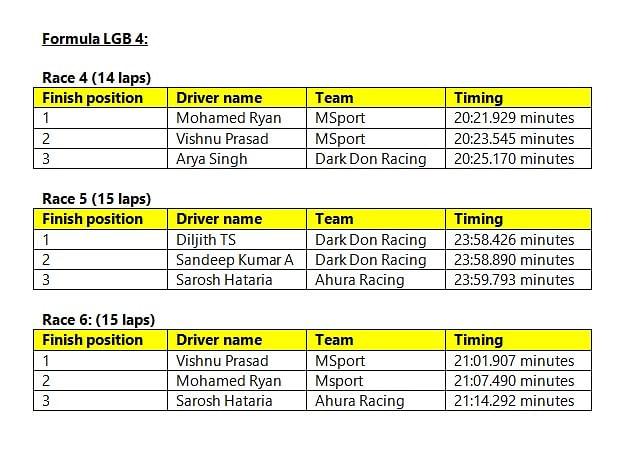 Formula LGB4 results