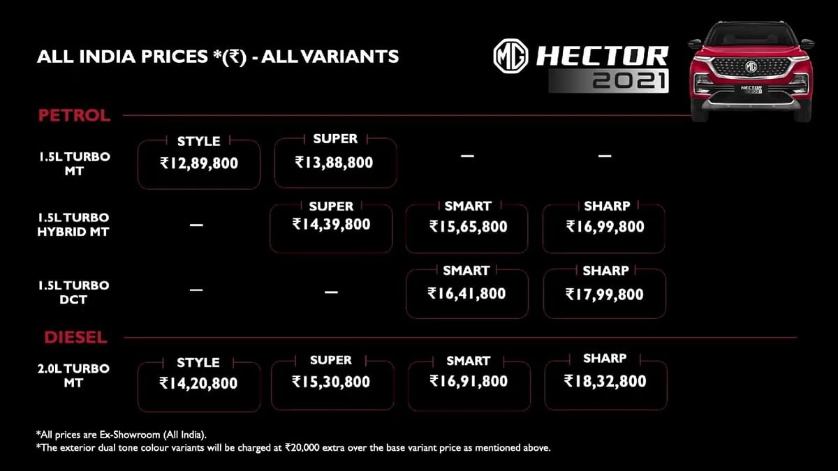 Price list for the MG Hector 2021