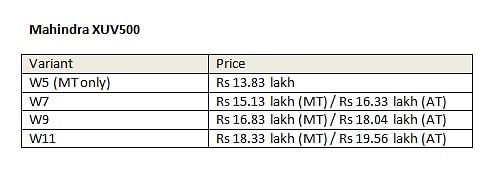 Variant-wise prices of the Mahindra XUV500