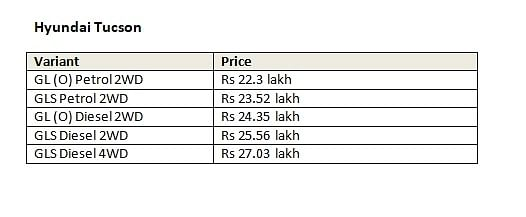 Variant-wise prices of the Hyundai Tucson