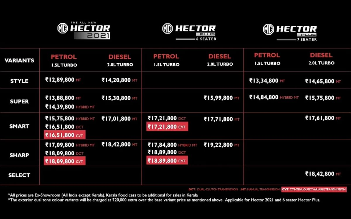 List of prices for the MG Hector/Hector Plus CVT