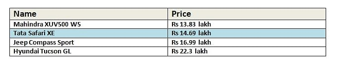 Base Variant Prices