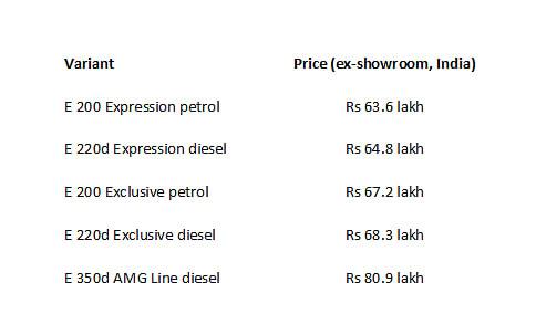 2021 Mercedes E-Class price details