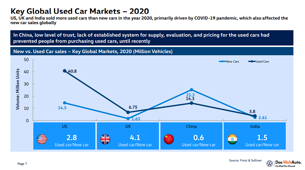 Global pre-owned car market share of FY2020