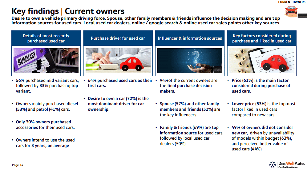 Study findings of motive to buy a car or a pre-owned car
