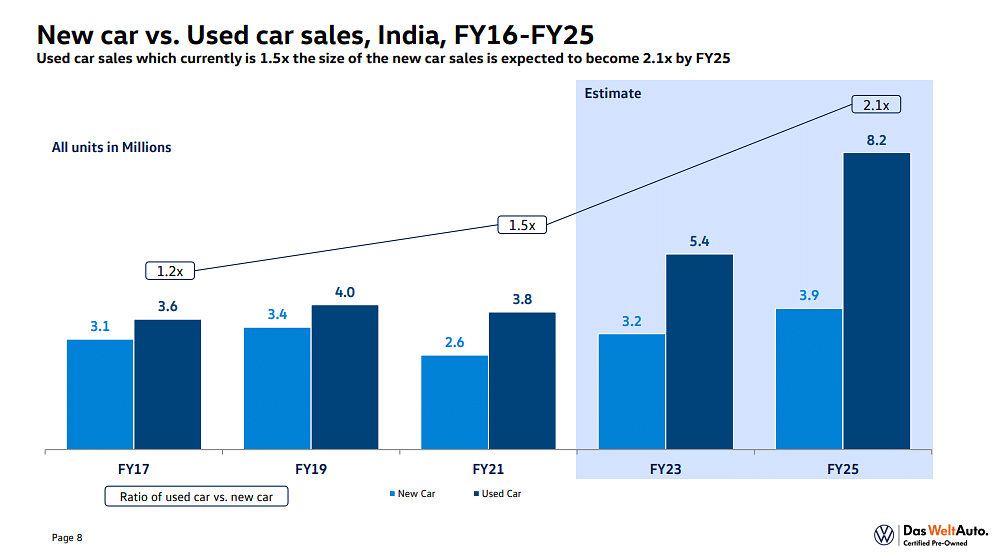 Pre-owned car sales will  swell upto 8.2 millon cars which is more than double than that of today