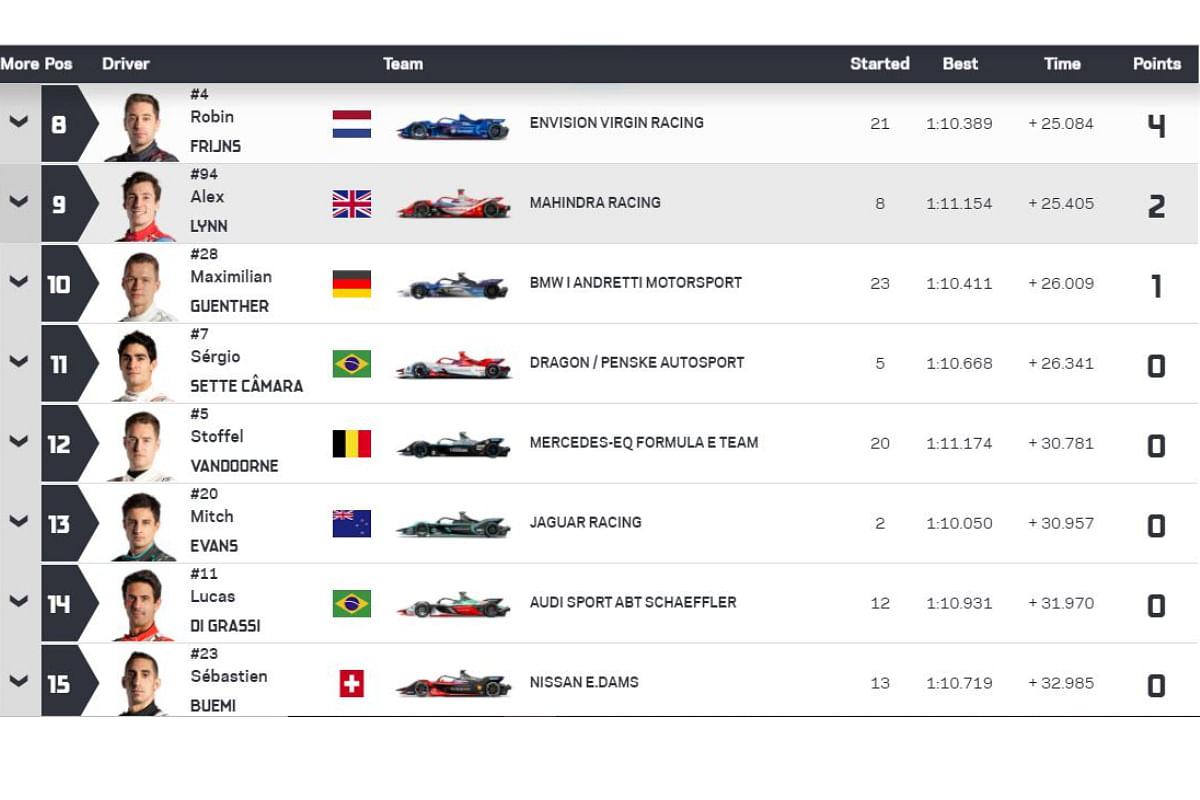 Round 11 US E-Prix results