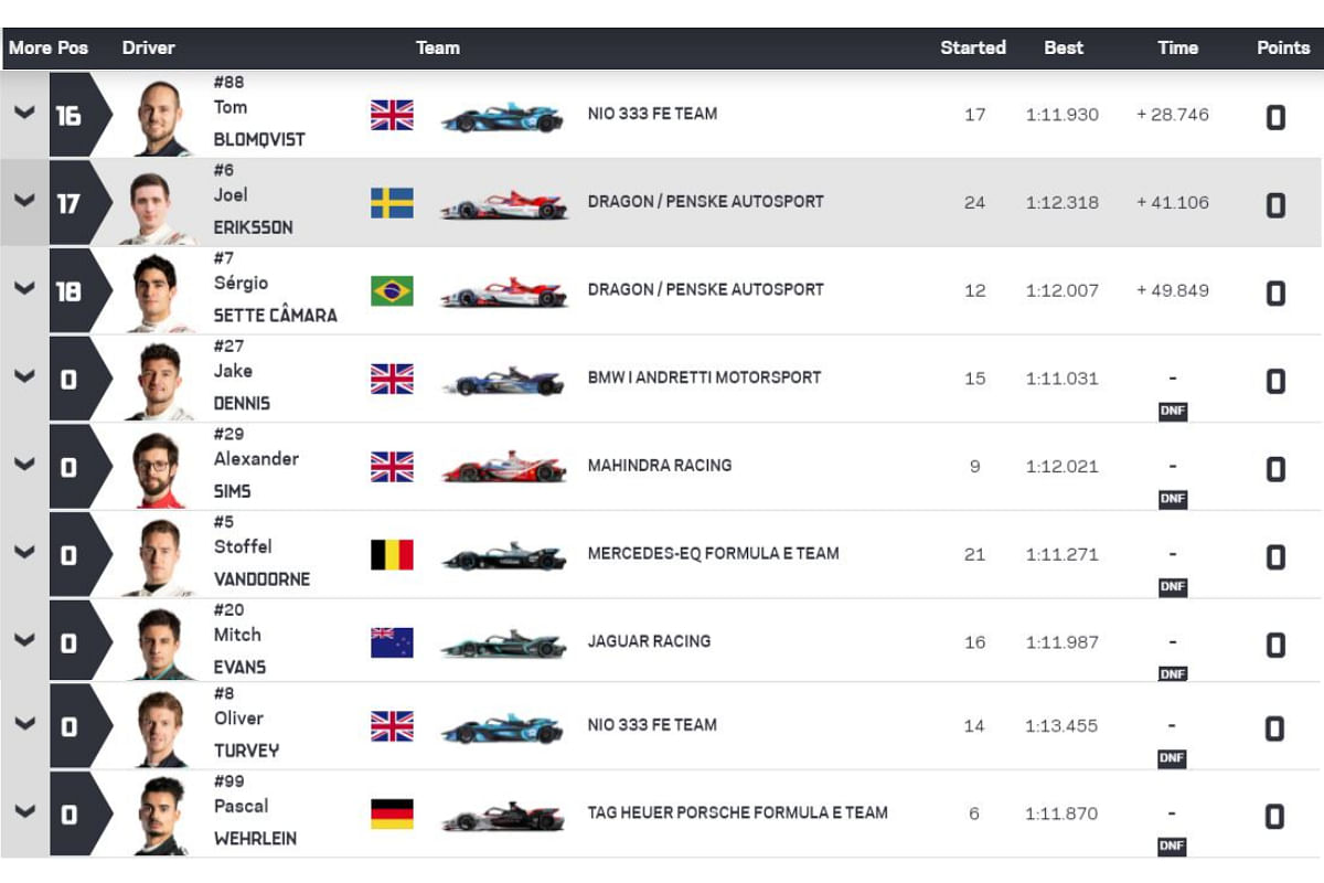 Round 10 US E-Prix results