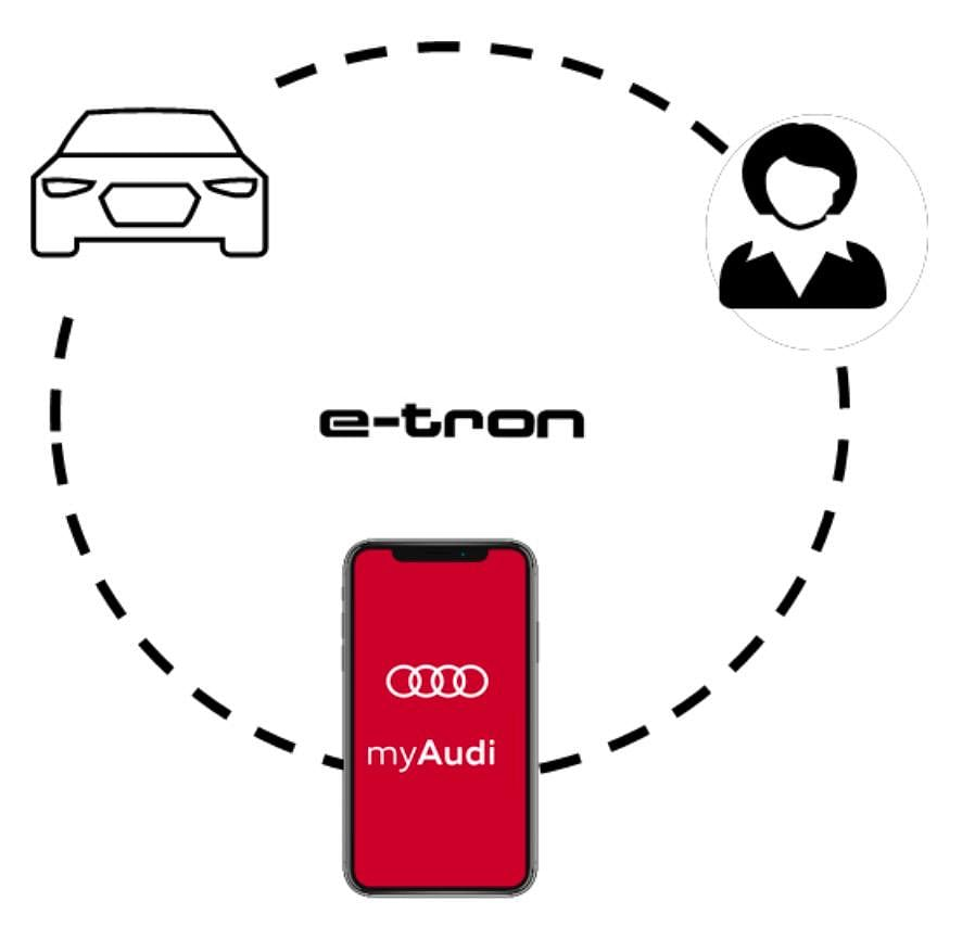 myAudi Connect app gets an updated with etron hub