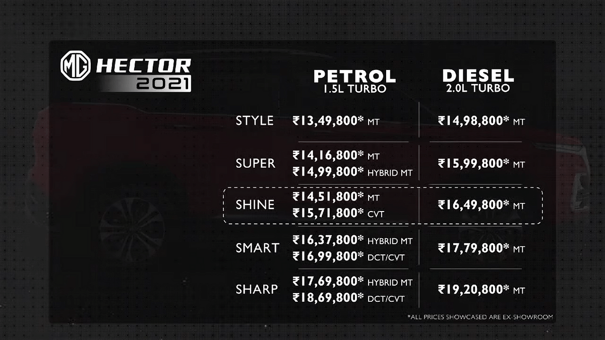 The prices of five variants of the MG Hector with diesel and petrol engine