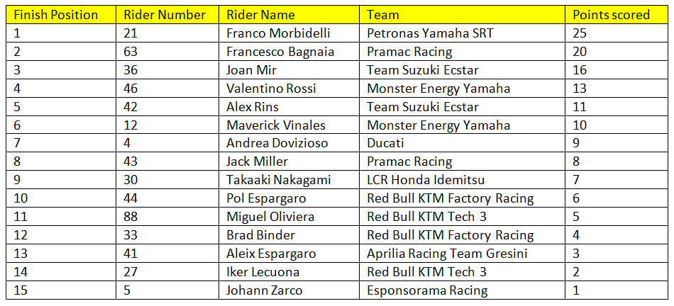 Final standings for race 6 of the 2020 MotoGP season