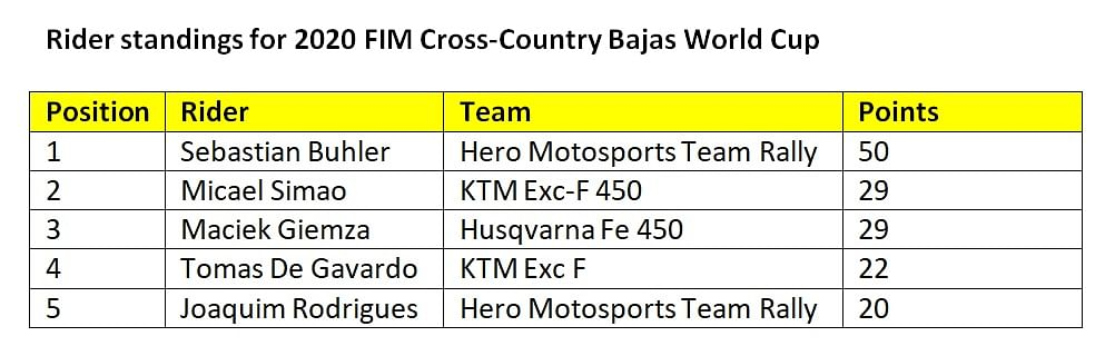 FIM Bajas World Cup - Final overall rider standings