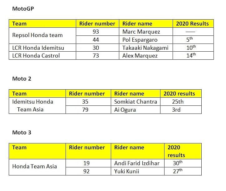 Honda's Motorcycle motorsports lineup for 2021: MotoGP, Moto2, Moto3