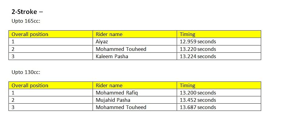 Results of the 2-stroke Upto 165cc and Upto 130cc classes