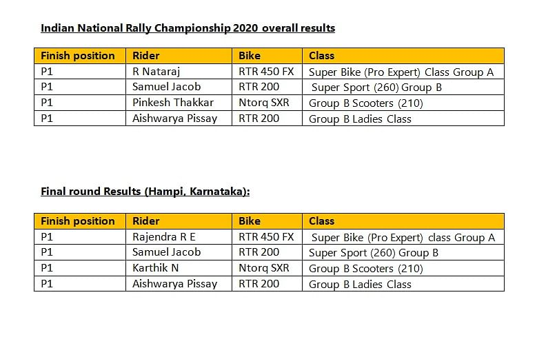 results of the final round of the 2020 INRC along with the overall championship