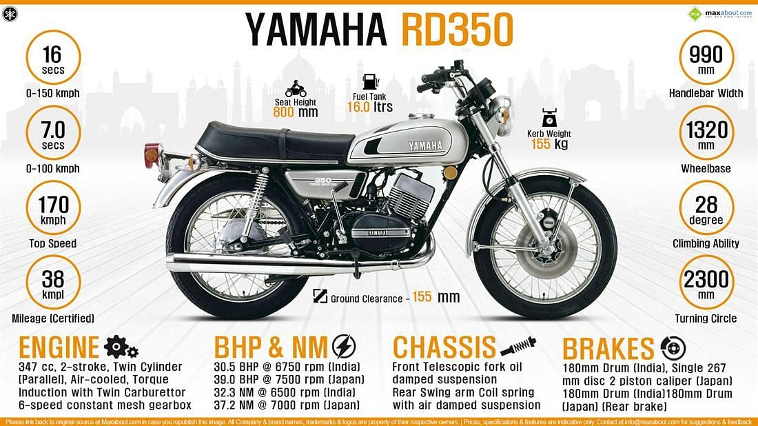 The specs on RD350 in India and Japan