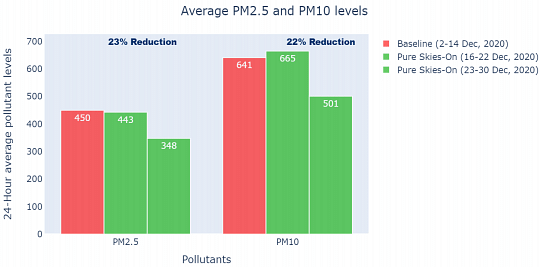 Average pollutant levels and their % reduction at B.L. Agro Industries Ltd., Bareilly Unit 2.