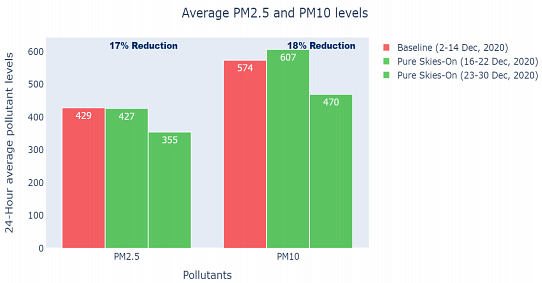 Average pollutant levels and their % reduction at B.L. Agro Industries Ltd., Bareilly Unit 1
