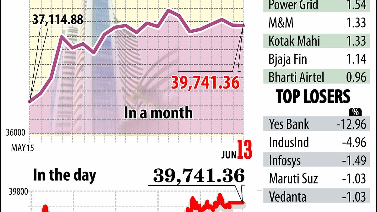 Markets ends flat; Yes Bank tanks 13 percent intraday