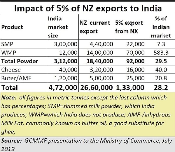 India's interests in milk almost sold away to New Zealand