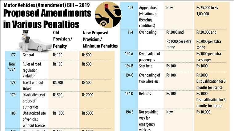 Motor Vehicles Bill, 2019: Complete list of revised fines, penalties