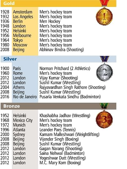 Olympics count: India highest among all nations with 8 gold medals in hockey