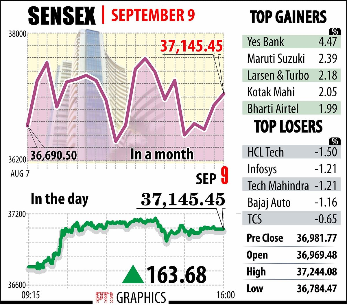 Sensex, Nifty surge ahead; financial, FMCG and auto stocks lead