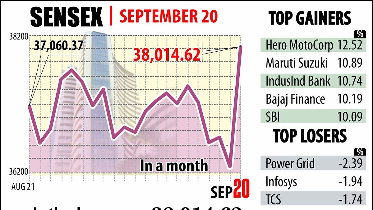 Sensex zooms 1,921 points; Nifty gains 569 points on FM's tax booster