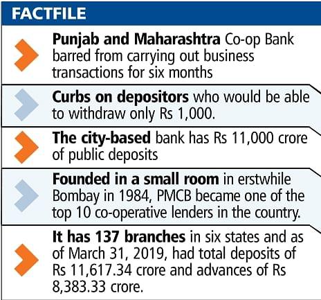 Mumbai: RBI freeze on city bank