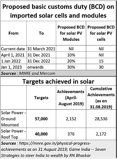 Solar energy:Ministries practice to deceive