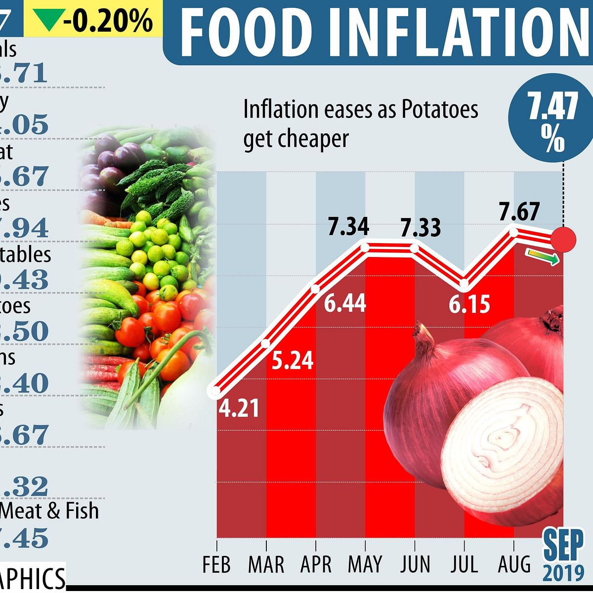 Despite inflation rise, analysts see RBI cutting rates in December