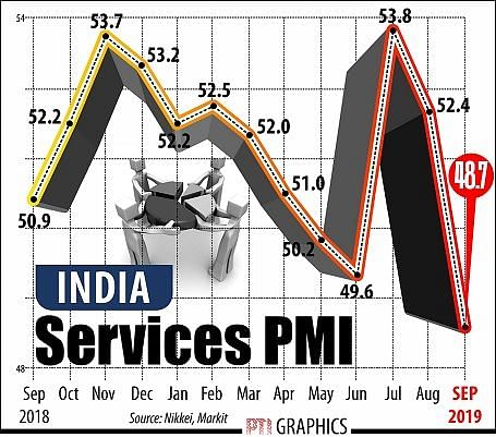 India's services sector activity slips to 19 month low in Sep on weak demand: PMI