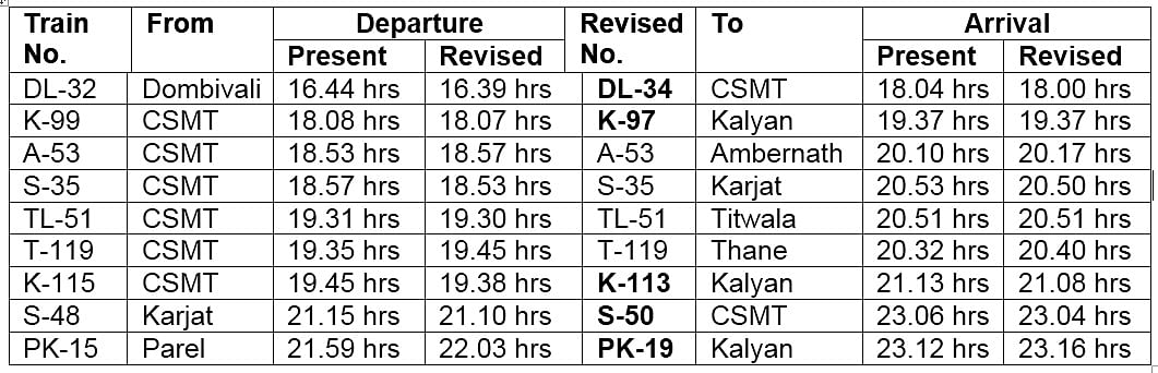 Central Railway revises timetable, extends three more trains to Parel; here's the new time-table