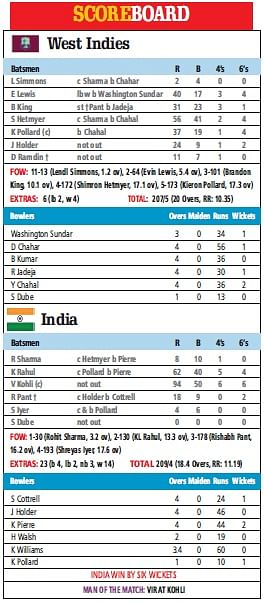 Kohli, Rahul bat West Indies out of contest as India win by 6 wickets