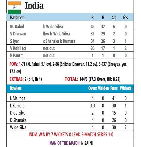 IND vs SL: India pierce lanka's little heart