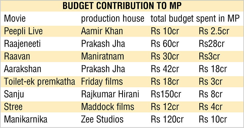 After Bhopal & Indore now Jabalpur attracting filmmakers