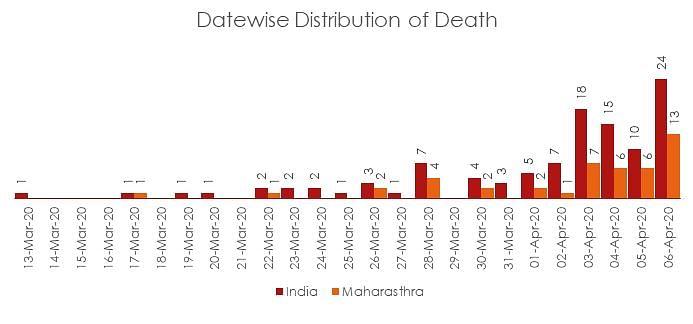 Coronavirus Pandemic: Maharashtra vs India – what the numbers tells us so far?