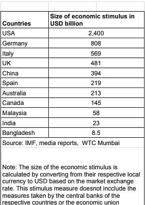 Tap the opportunity before another economy does, urges World Trade Center-Mumbai