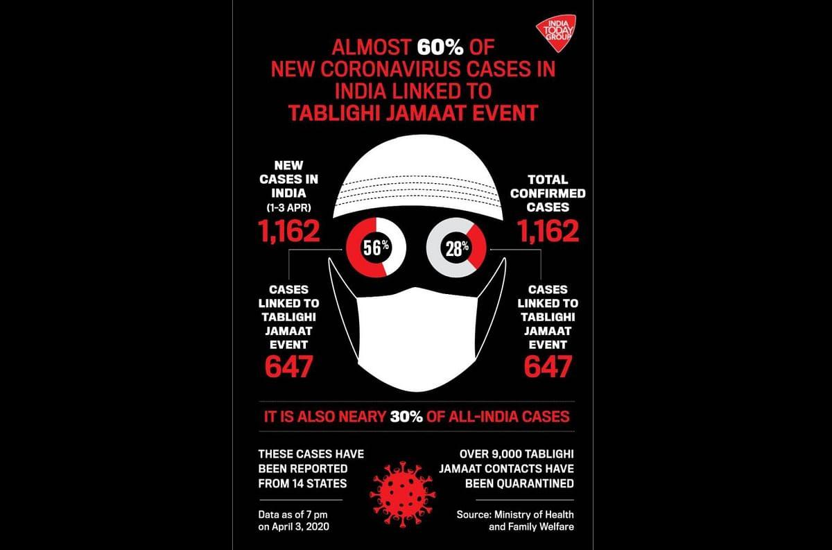 India Today accused of sharing 'Islamophobic' graphic on coronavirus and Tablighi Jamaat event