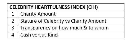 Khiladi also Philanthropist Number 1: Akshay Kumar tops IIHB's Celebrity Heartfulness Index